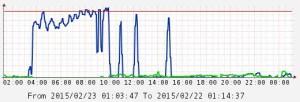 DDoS-Bandbreite